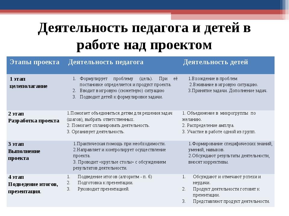Деятельность педагога и детей в работе над проектом Этапы проектаДеятельност...