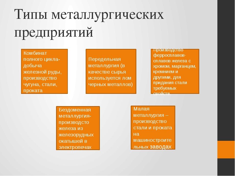 Типы металлургических предприятий Комбинат полного цикла(добыча железной руды...