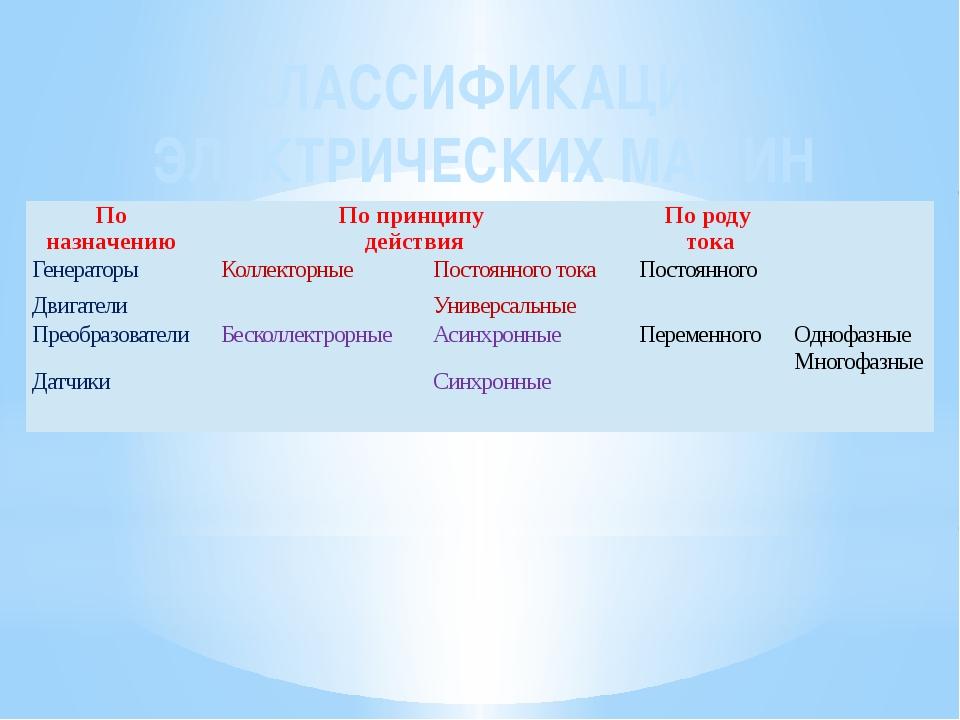 КЛАССИФИКАЦИЯ ЭЛЕКТРИЧЕСКИХ МАШИН По назначению  По принципу действия  По р...