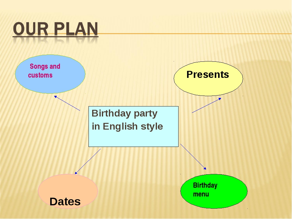 Birthday party in English style Songs and customs Presents Dates Birthday menu