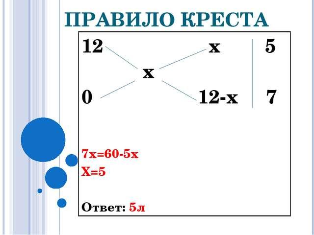 ПРАВИЛО КРЕСТА 12 х 5 х 0 12-х 7 7х=60-5х Х=5  Ответ: 5л