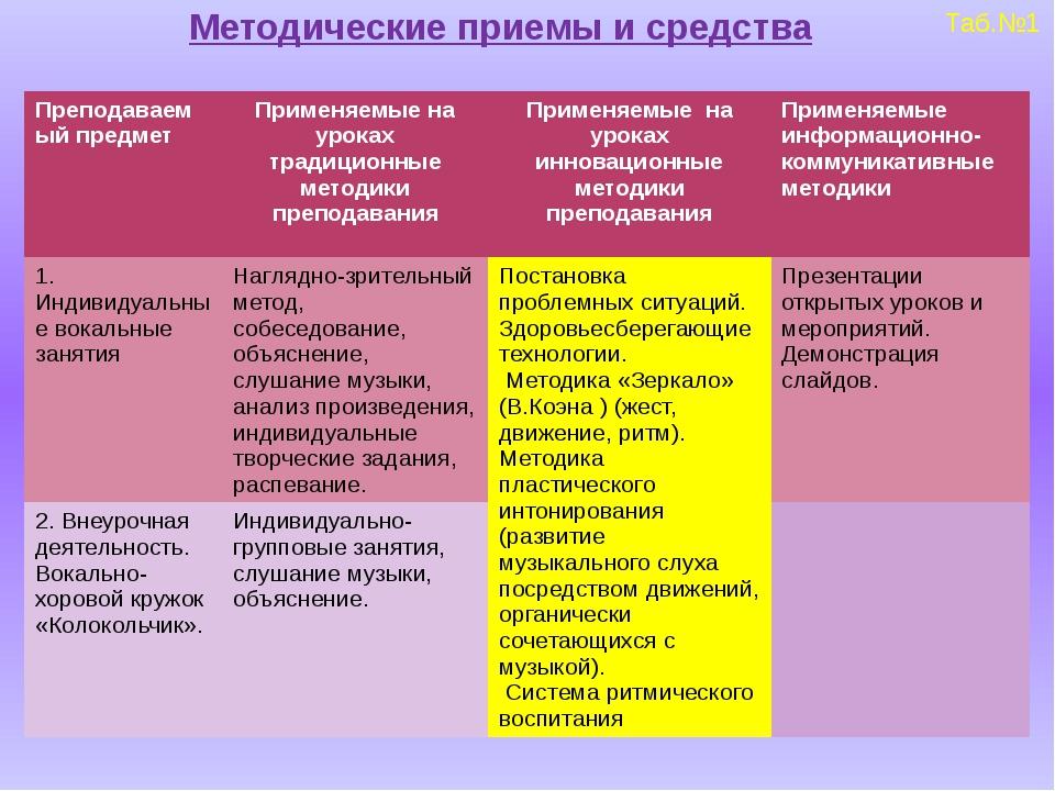 Методические приемы и средства Таб.№1 Преподаваемый предмет Применяемые на ур...