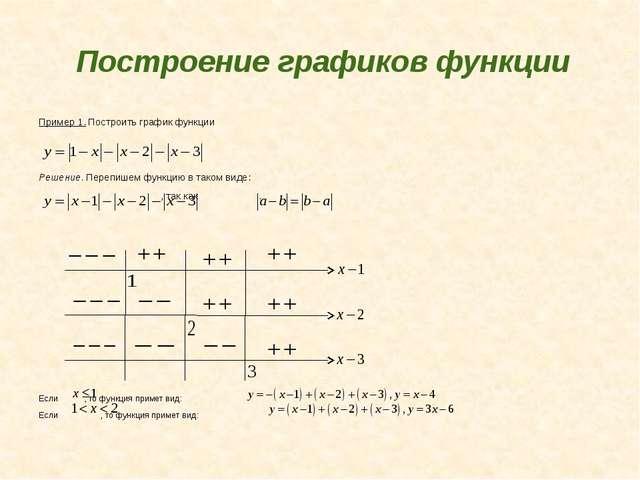 Построение графиков функции Пример 1. Построить график функции Решение. Переп...