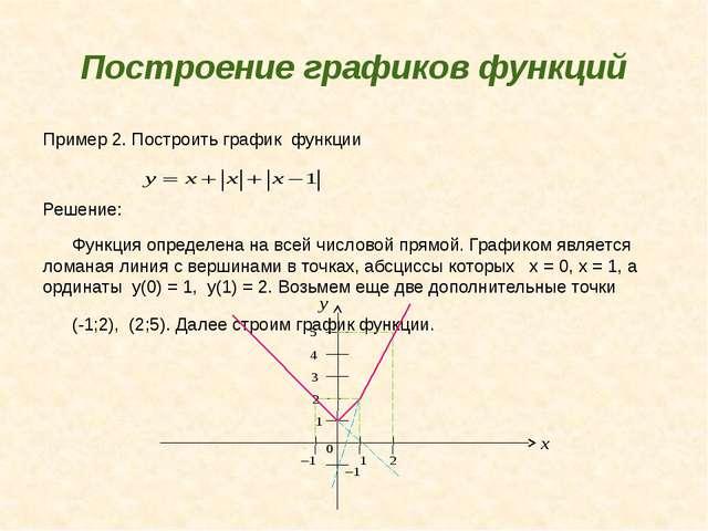 Построение графиков функций Пример 2. Построить график функции Решение: Функц...