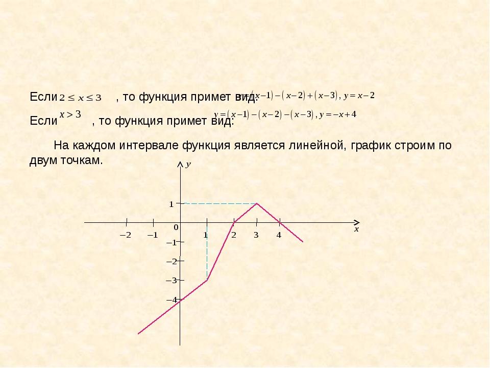 Если , то функция примет вид: Если , то функция примет вид: На каждом интерв...