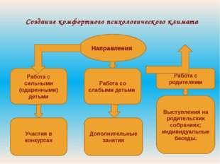 Создание комфортного психологического климата Направления Работа с сильными (