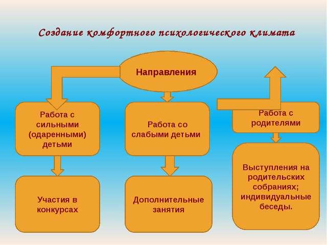 Создание комфортного психологического климата Направления Работа с сильными (...