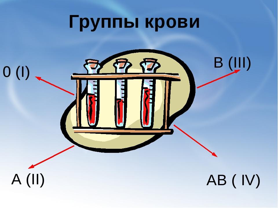 Группы крови 0 (I) А (II) В (III) АВ ( IV)