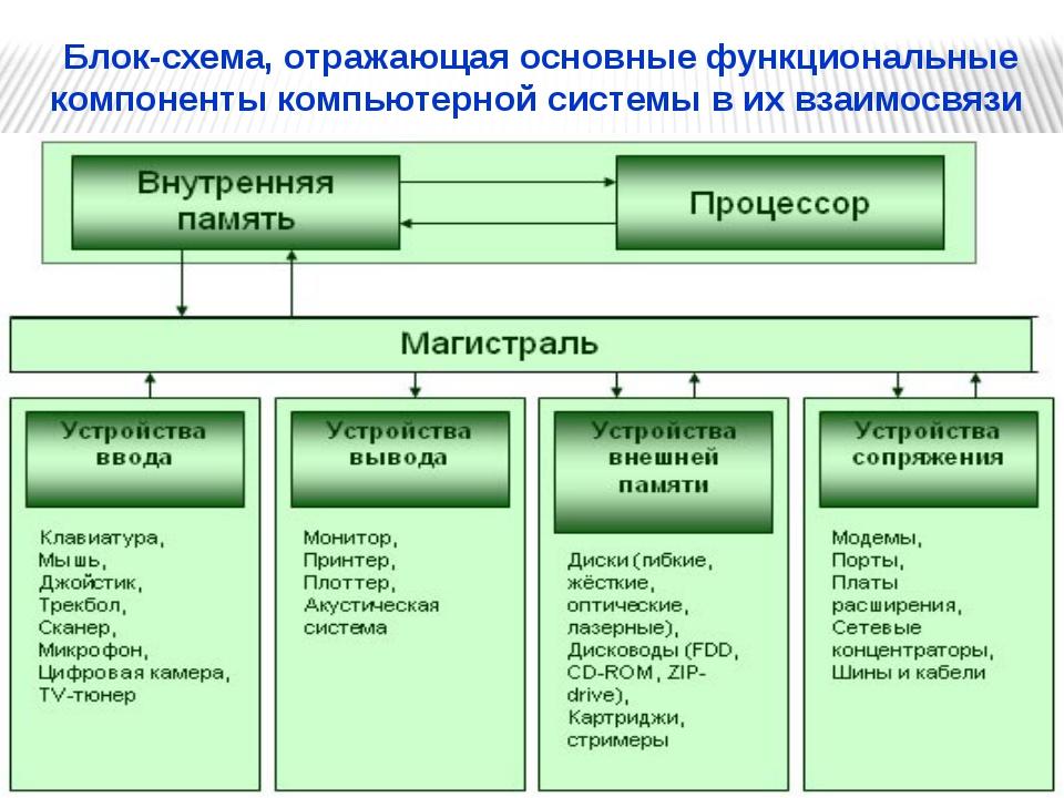 Блок-схема, отражающая основные функциональные компоненты компьютерной систе...