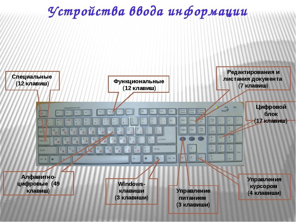 Функциональные (12 клавиш) Windows-клавиши (3 клавиши) Управления курсором (4...