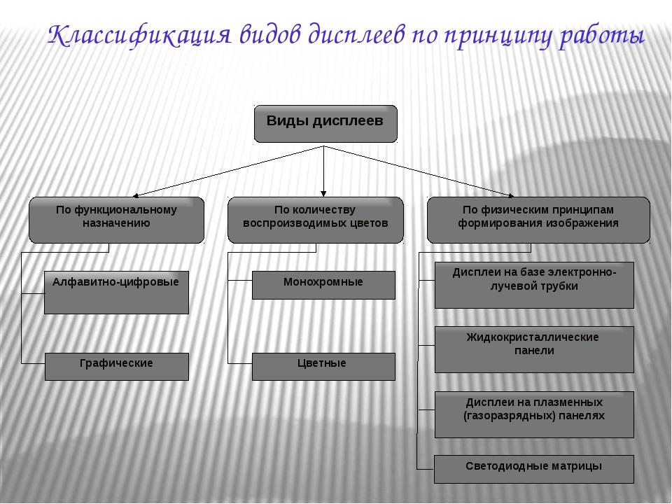 Классификация видов дисплеев по принципу работы Виды дисплеев По функциональн...