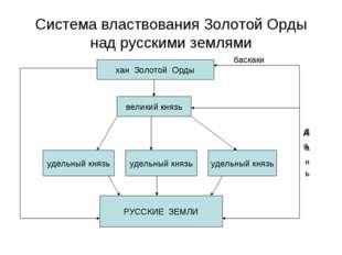 Система властвования Золотой Орды над русскими землями хан Золотой Орды велик