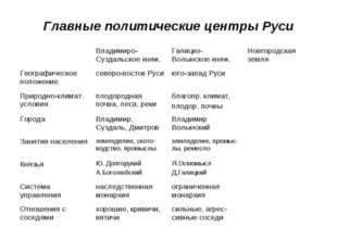 Главные политические центры Руси Владимиро-Суздальское княж.Галицко-Волынск