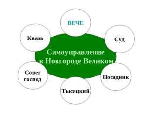 Самоуправление в Новгороде Великом ВЕЧЕ Князь Совет господ Тысяцкий Посадник
