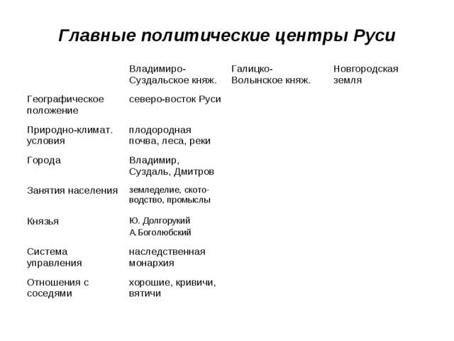 Главные политические центры Руси Владимиро-Суздальское княж.Галицко-Волынск...