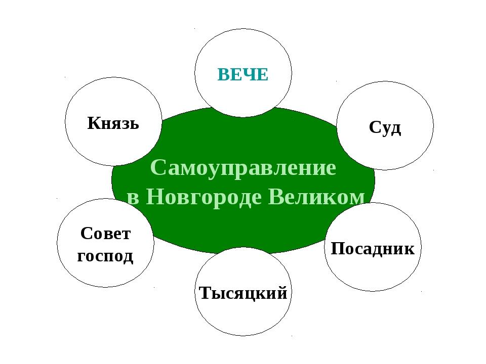 Самоуправление в Новгороде Великом ВЕЧЕ Князь Совет господ Тысяцкий Посадник...