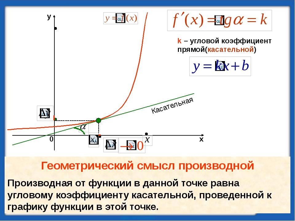 Алгоритм составления уравнения касательной к графику функции y = f(x) 1.Обо...