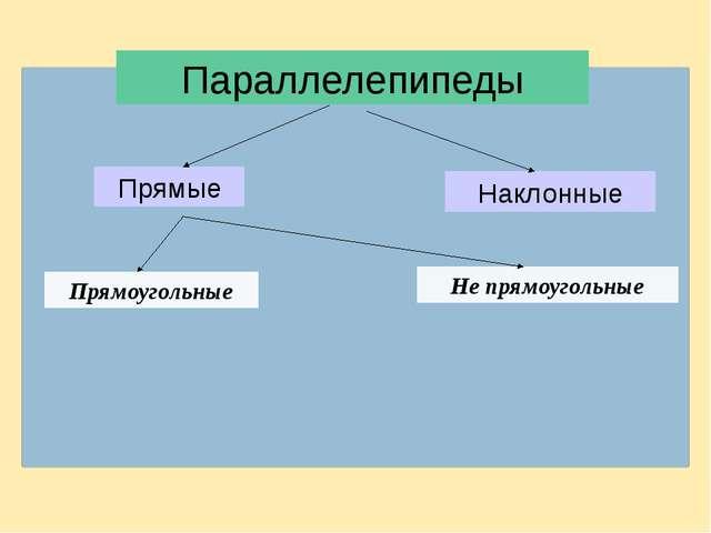 Параллелепипеды Прямые Наклонные Прямоугольные Не прямоугольные