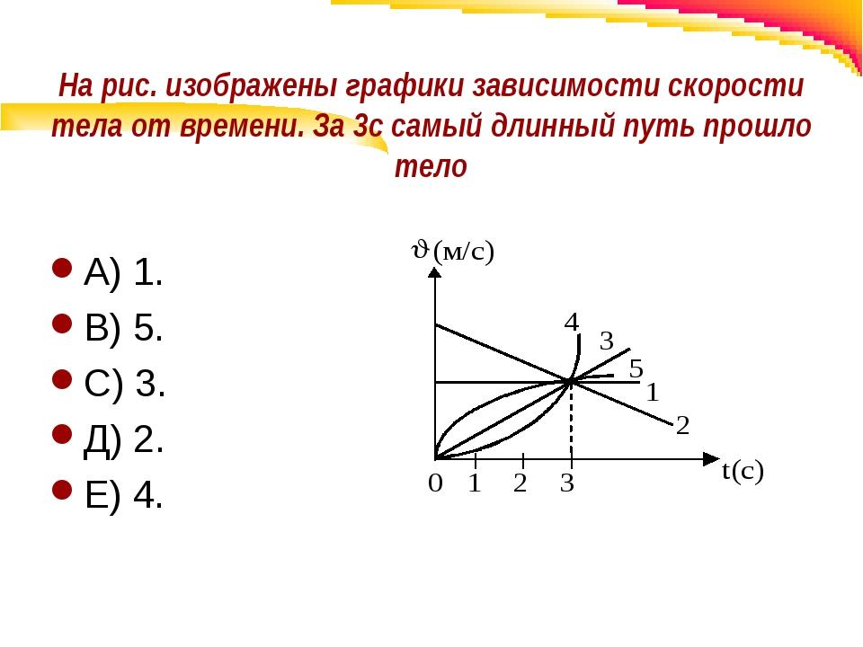 На рис. изображены графики зависимости скорости тела от времени. За 3с самый...