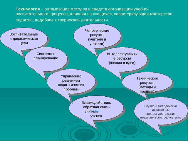 Технология – оптимизация методов и средств организации учебно-воспитательного...