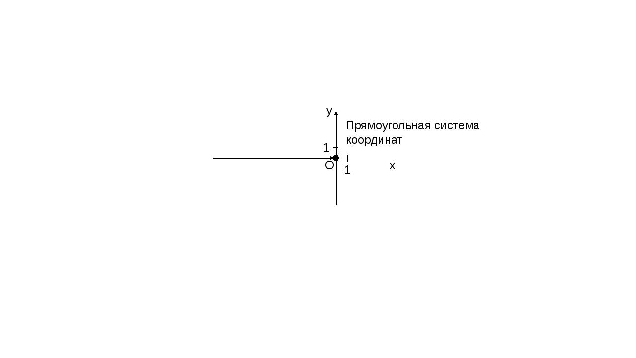 Прямоугольная система координат y x O 1 1