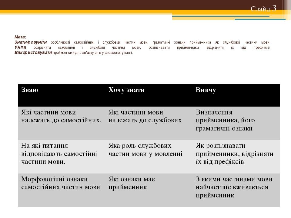 Мета: Знати/розуміти особливості самостійних і службових частин мови, грамат...
