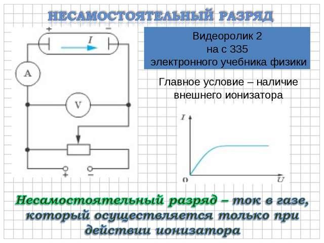 Главное условие – наличие внешнего ионизатора Видеоролик 2 на с 335 электронн...