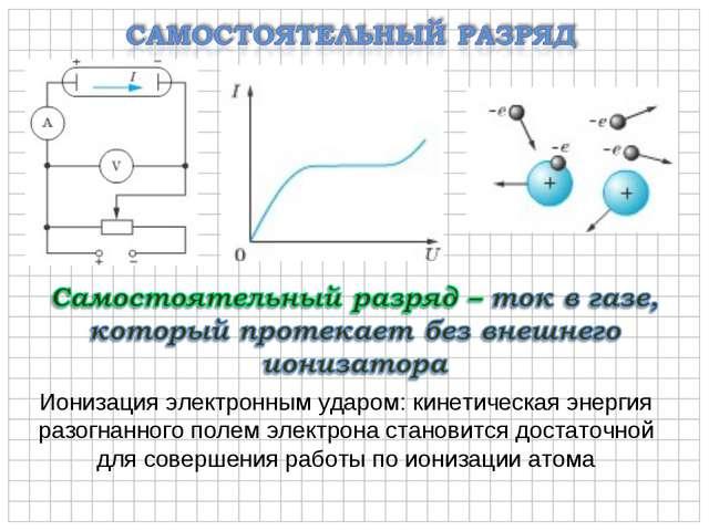 Ионизация электронным ударом: кинетическая энергия разогнанного полем электро...