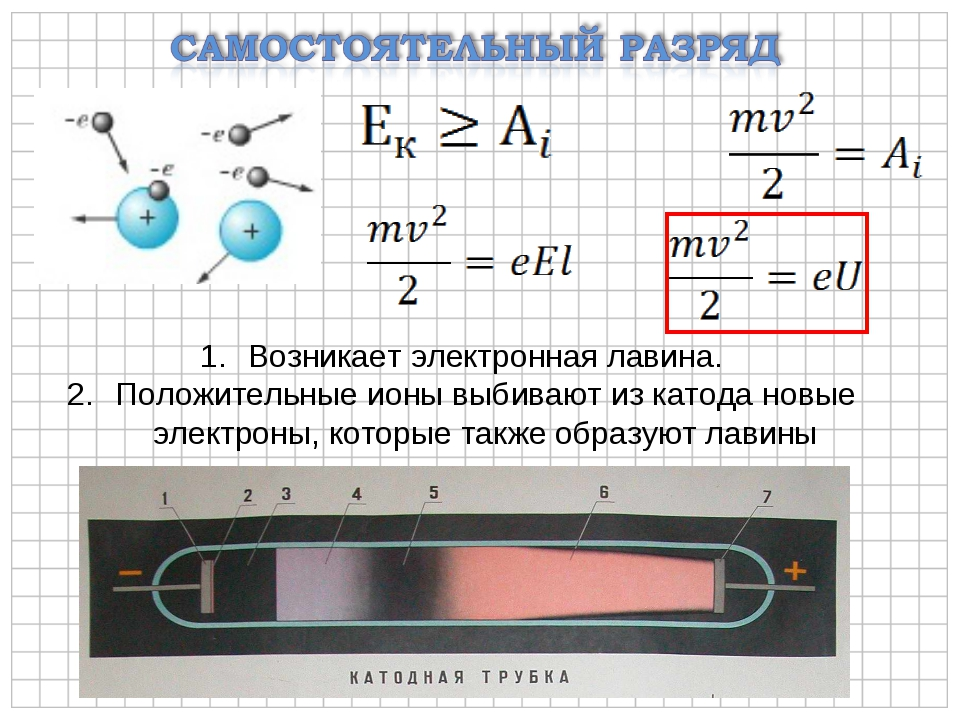 Возникает электронная лавина. Положительные ионы выбивают из катода новые эле...