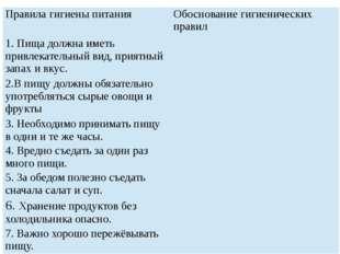 Правила гигиены питания Обоснование гигиенических правил 1. Пища должна имет