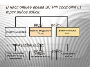 В настоящее время ВС РФ состоят из трех видов войск: виды войск и трех родов