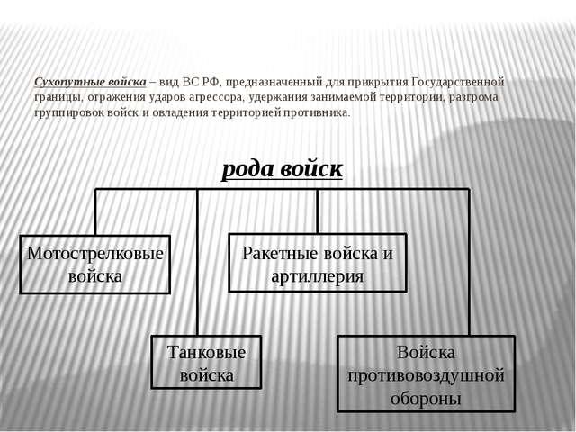 Сухопутные войска – вид ВС РФ, предназначенный для прикрытия Государственной...