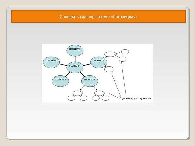 Составить кластер по теме «Логарифмы»