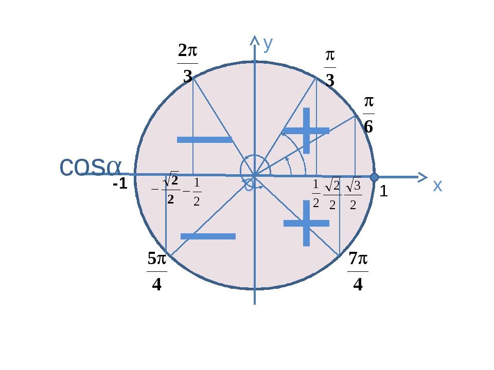 у х 0 + cosα _ _ + 1 -1