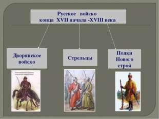 Русское войско конца XVII начала -XVIII века Дворянское войско Стрельцы Полки