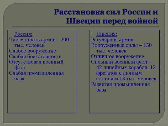 Россия: Численность армии - 200 тыс. человек Слабое вооружение Слабая боегото...
