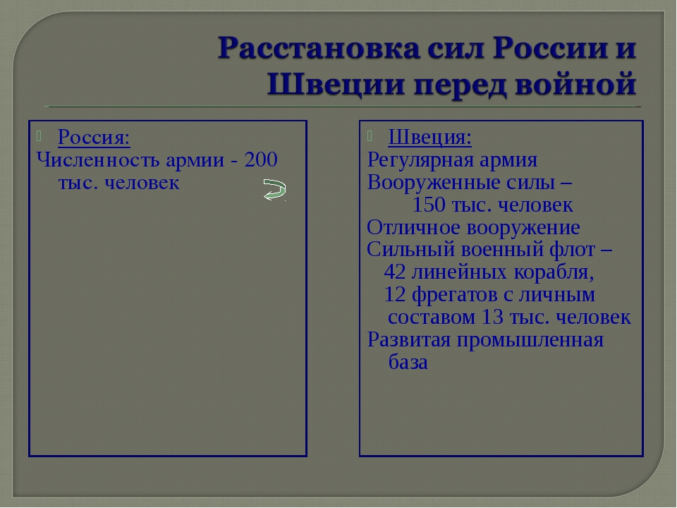 Россия: Численность армии - 200 тыс. человек Швеция: Регулярная армия Вооруже...