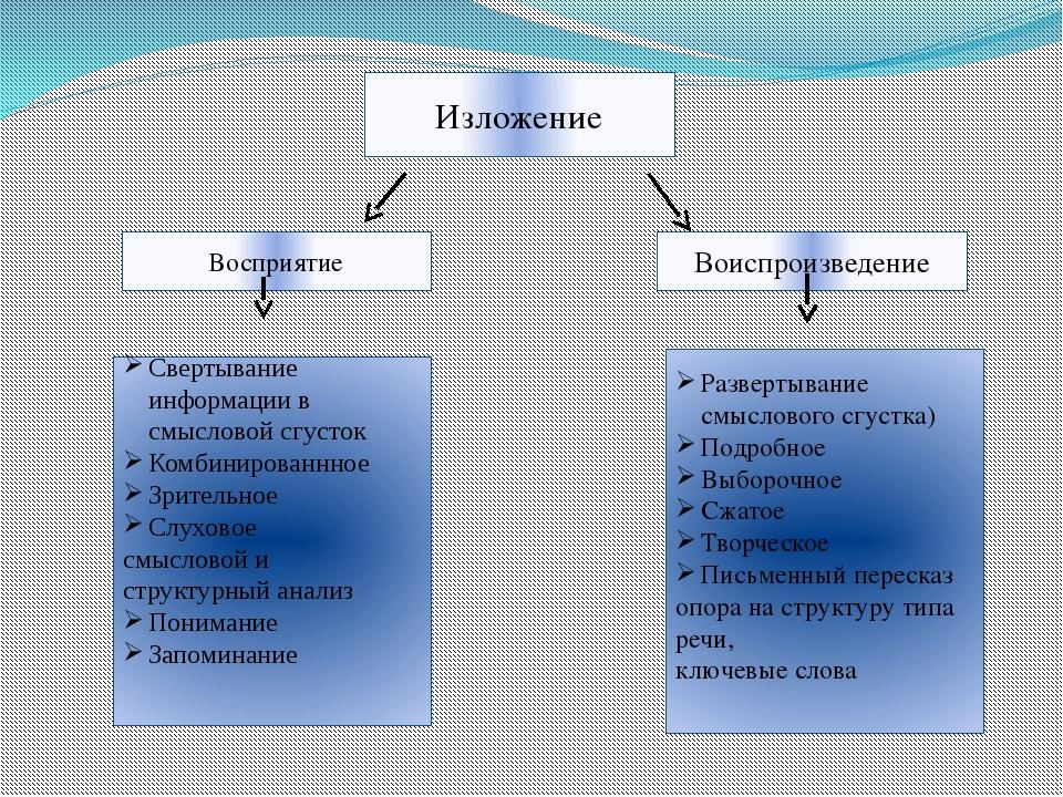 Изложение Воиспроизведение Восприятие Свертывание информации в смысловой сгу...