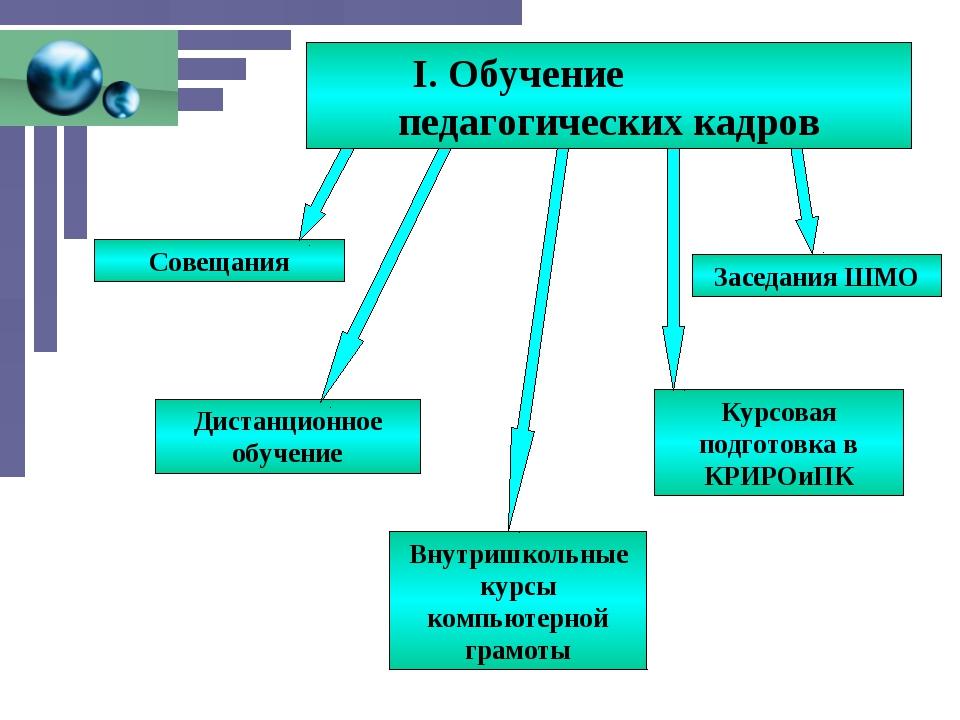 Совещания Внутришкольные курсы компьютерной грамоты Дистанционное обучение За...