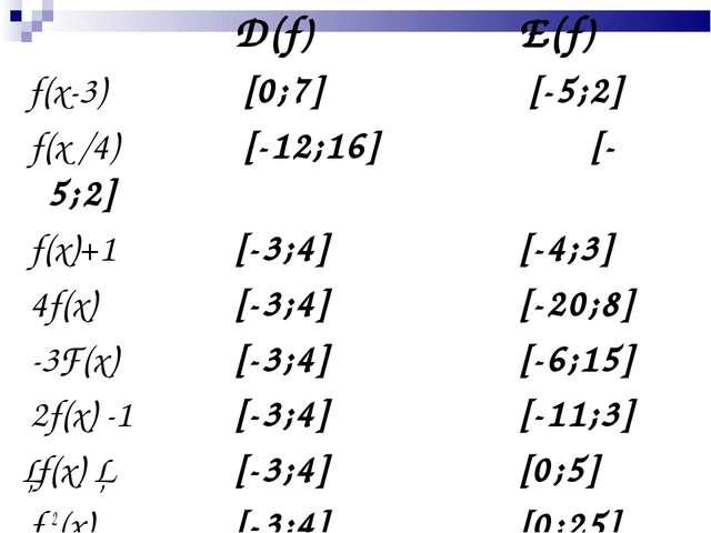 D(f) E(f) f(x-3) [0;7]  [-5;2] f(x /4) [-12;16] [-5;2] f(x)...