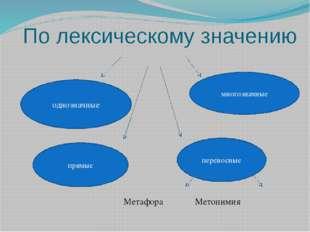 По лексическому значению Метафора Метонимия однозначные многозначные прямые п