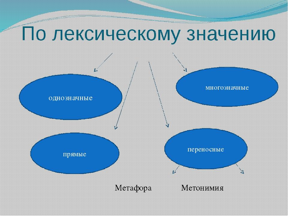 По лексическому значению Метафора Метонимия однозначные многозначные прямые п...