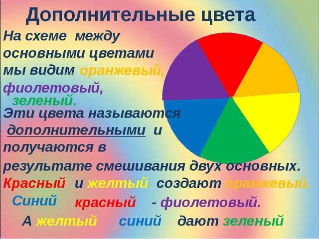 Дополнительные цвета На схеме между основными цветами мы видим оранжевый, фи...