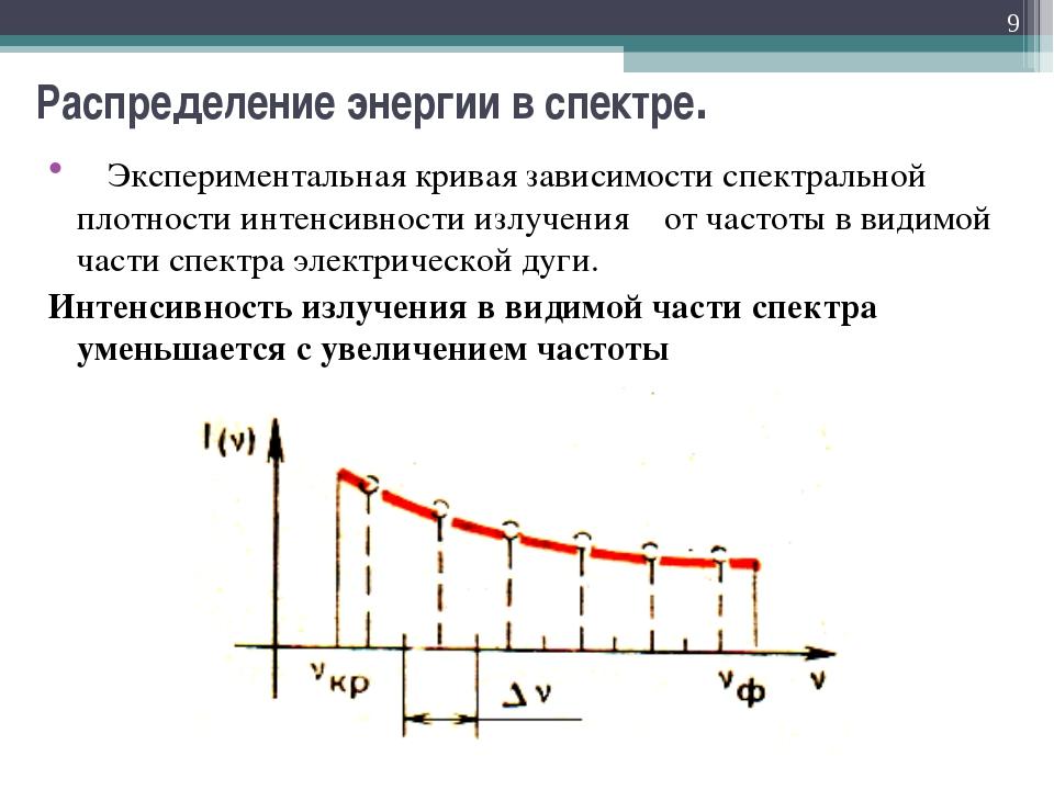 Распределение энергии в спектре. Экспериментальная кривая зависимости спектра...