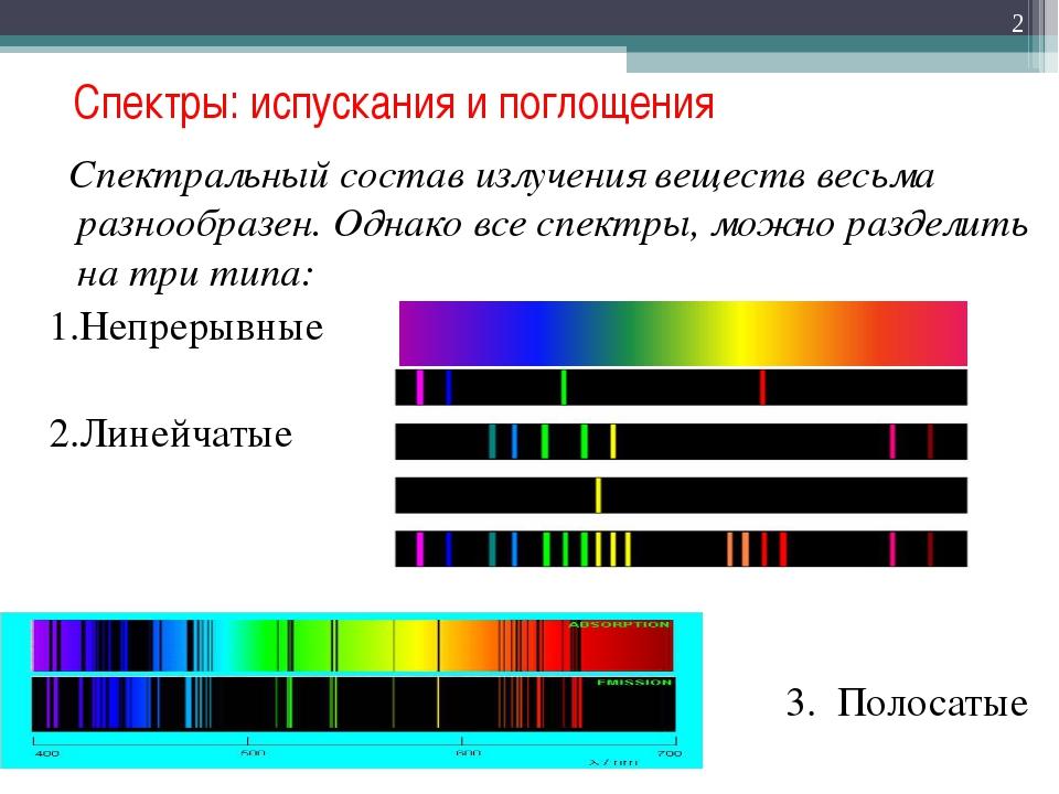 Спектры: испускания и поглощения  Спектральный состав излучения веществ вес...