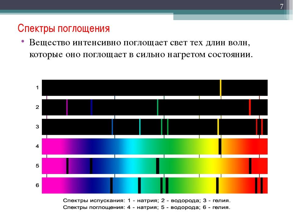 Спектры поглощения Вещество интенсивно поглощает свет тех длин волн, которые...