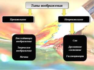 Типы воображения Произвольное Непроизвольное