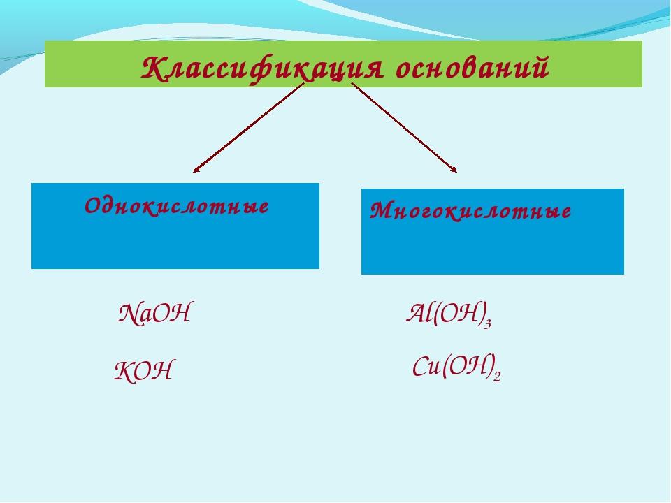 Классификация оснований Однокислотные Многокислотные NaOH КOH Al(OH)3 Сu(OH)2
