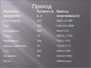 Приход Название продуктовКоличество, гПриход энергии(ккал) Хлеб черный100