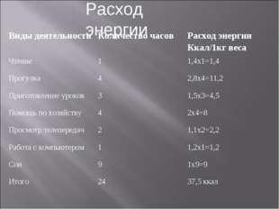 Расход энергии Виды деятельностиКоличество часовРасход энергии Ккал/1кг вес